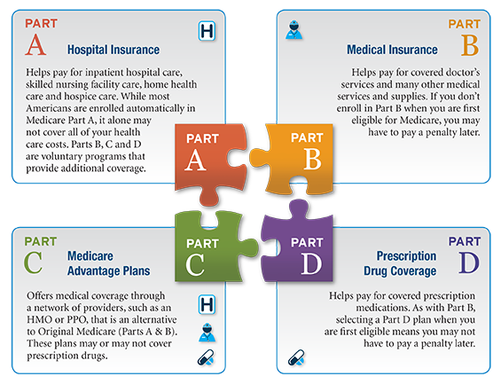 What Does Medicare Pay For Home Care